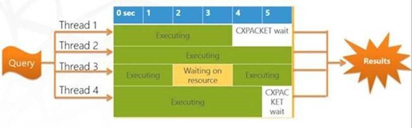 What Do you Understand by Blocking in SQL Server